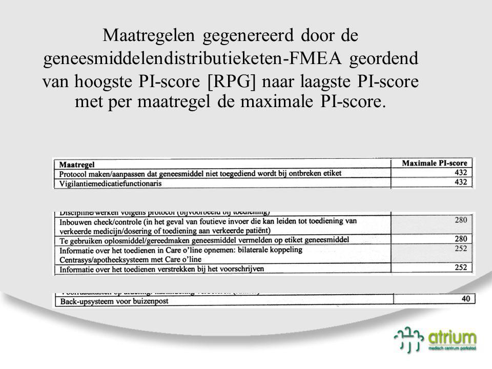 Maatregelen gegenereerd door de geneesmiddelendistributieketen-FMEA geordend van hoogste PI-score [RPG] naar laagste PI-score met per maatregel de maximale PI-score.